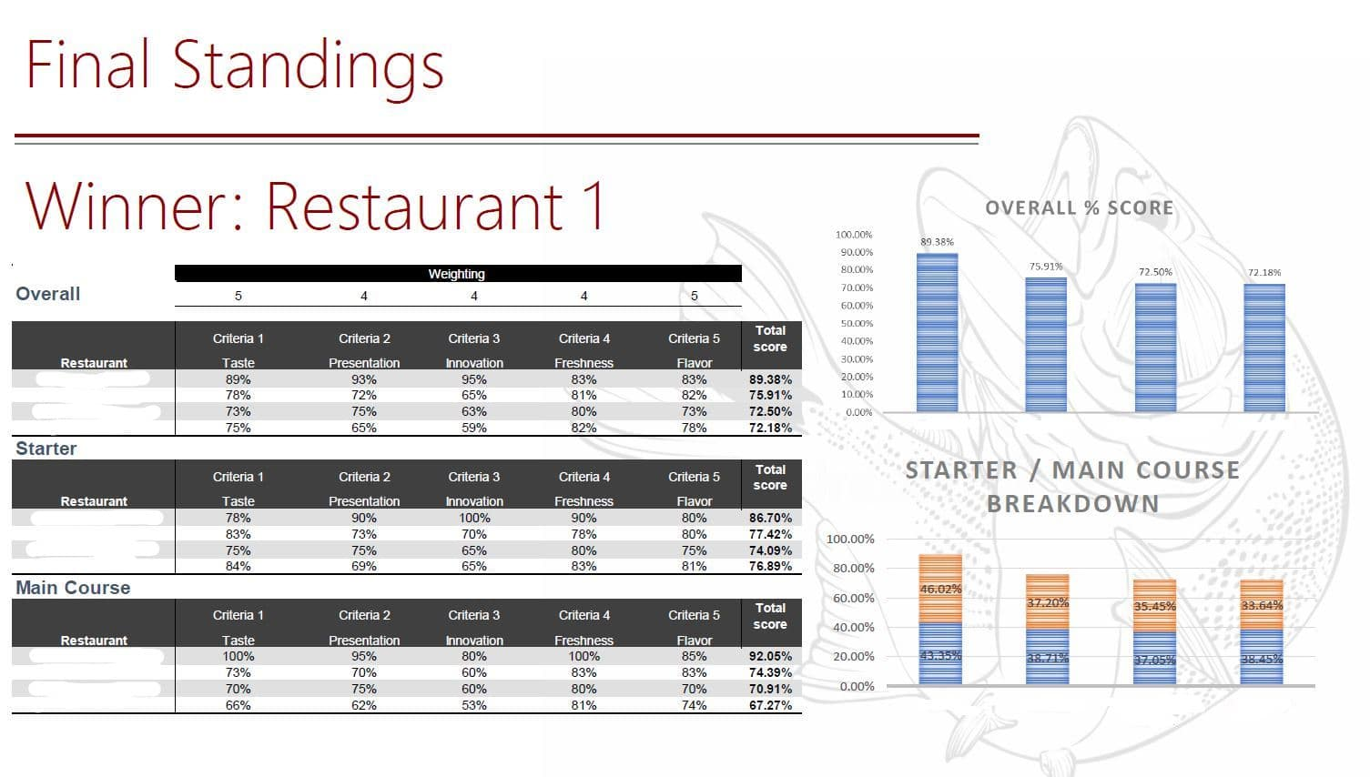 Topul Restaurantelor 2019 - evaluarile Restocracy